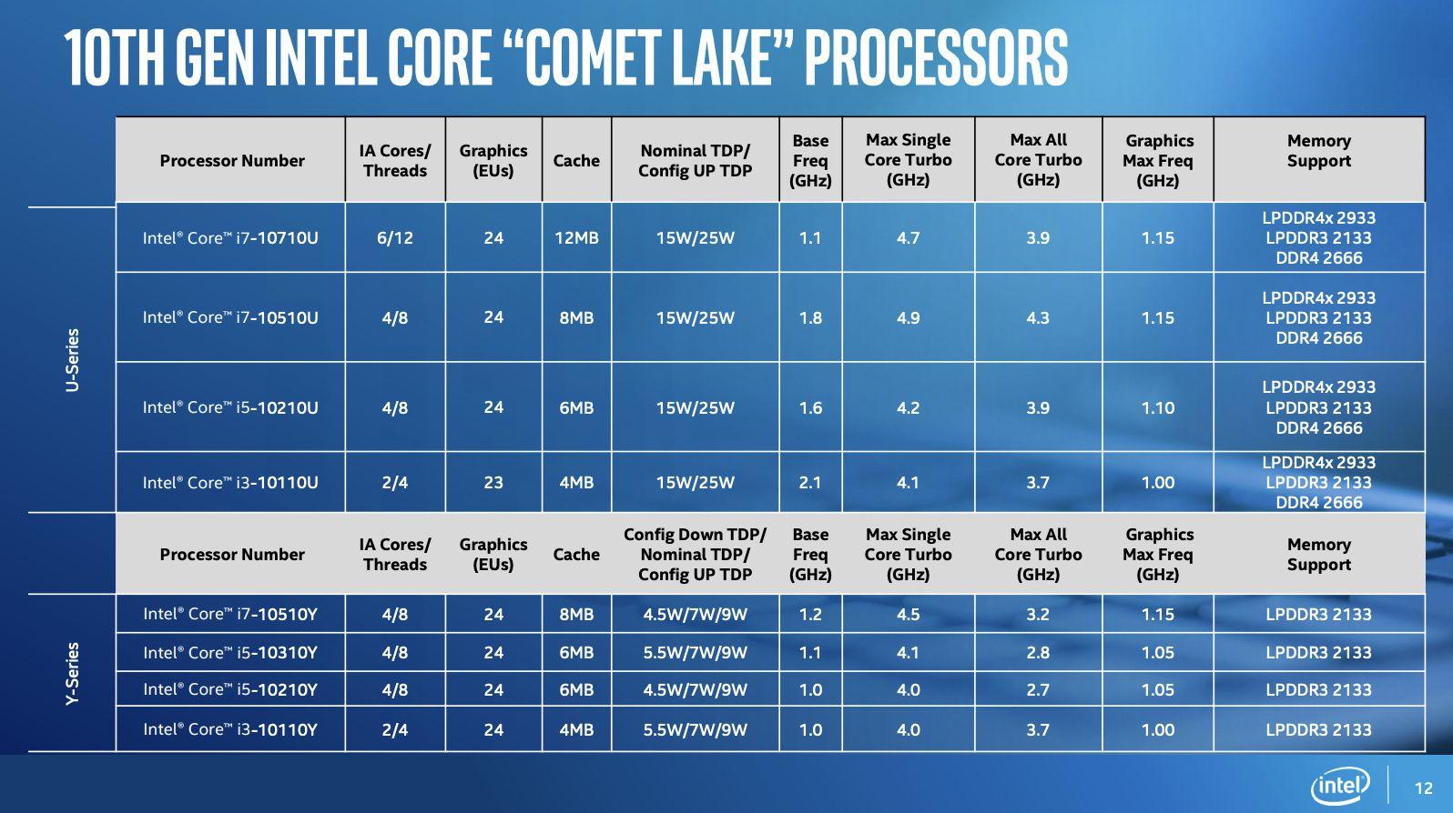 so sánh Core i7